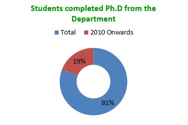 Financial Motivation in University Students Research Proposal